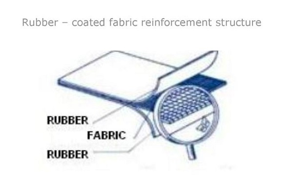 rubber-coated fabric